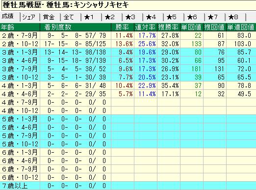 キンシャサノキセキ産駒の牡馬・セン馬の年齢別成績