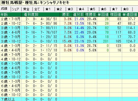 キンシャサノキセキ産駒の牝馬の年齢別成績