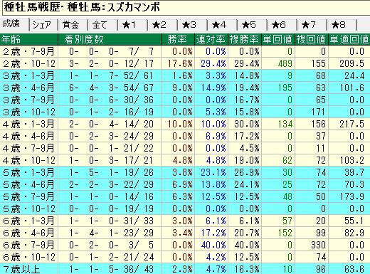 スズカマンボ産駒の牡馬・セン馬の年齢別成績