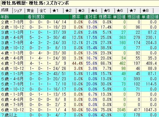 スズカマンボ産駒の牝馬の年齢別成績