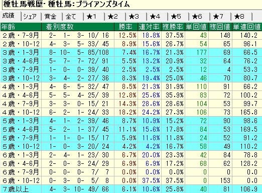 ブライアンズタイム産駒の牡馬・セン馬の年齢別成績