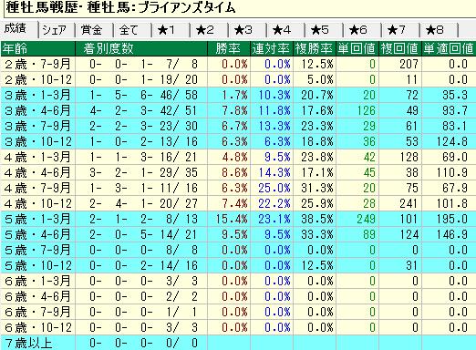 ブライアンズタイム産駒の牝馬の年齢別成績