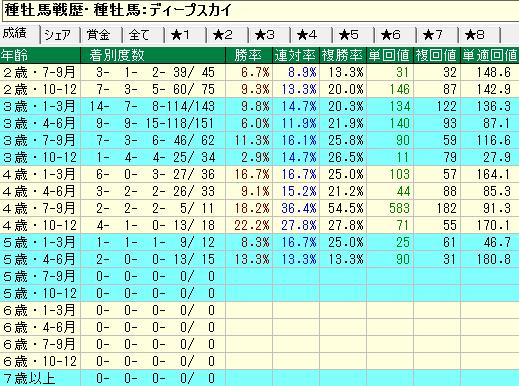 ディープスカイ産駒の牡馬・セン馬の年齢別成績