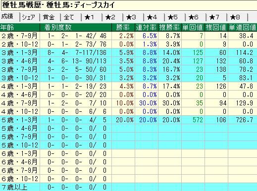 ディープスカイ産駒の牝馬の年齢別成績