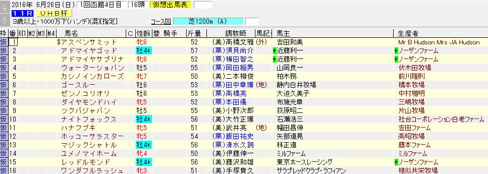 UHB杯の暫定出走リスト