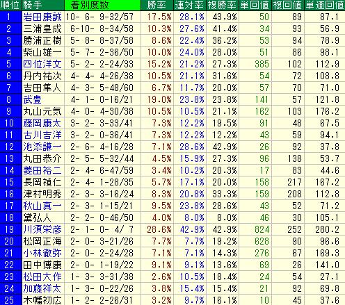 2014年以降の函館芝1200mの騎手別成績表