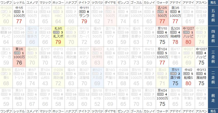 KLANのスピード指数で比較