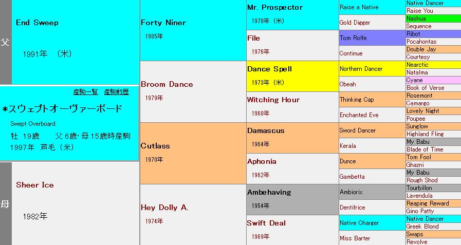 スウェプトオーヴァーボードの血統表