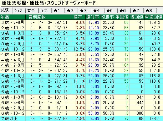スウェプトオーヴァーボード産駒の牡馬・セン馬の年齢別成績