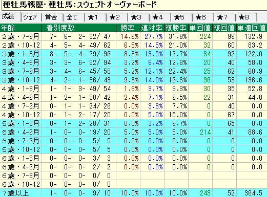 スウェプトオーヴァーボード産駒の牝馬の年齢別成績