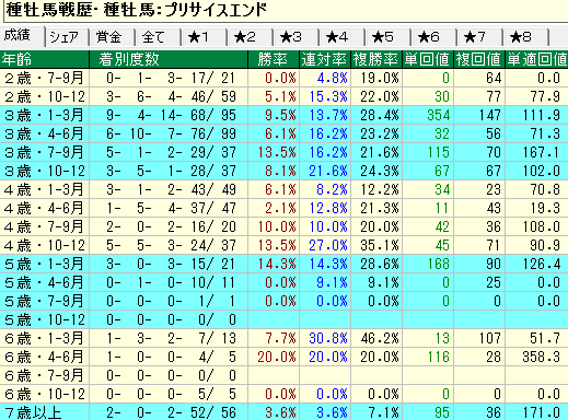 プリサイスエンド産駒の牡馬・セン馬の年齢別成績