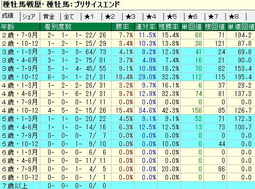プリサイスエンド産駒の牝馬の年齢別成績