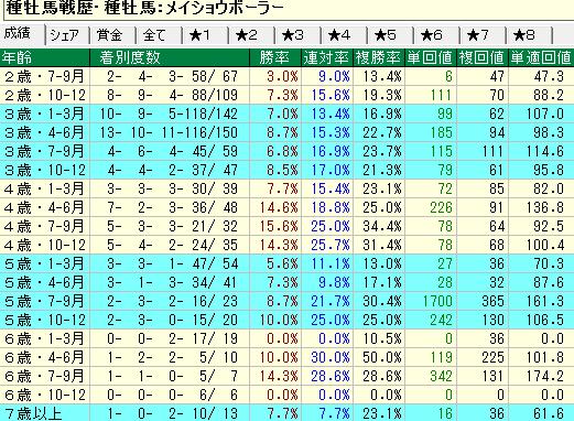 メイショウボーラー産駒の牡馬・セン馬の年齢別成績