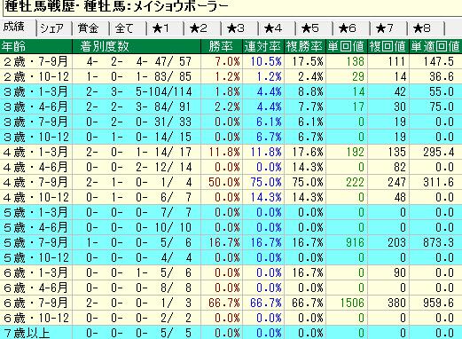 メイショウボーラー産駒の牝馬の年齢別成績