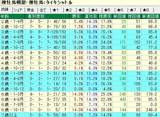 タイキシャトル産駒の牡馬・セン馬の年齢別成績