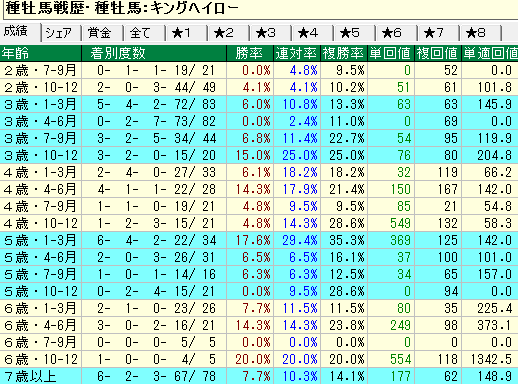 キングヘイロー産駒の牡馬・セン馬の年齢別成績