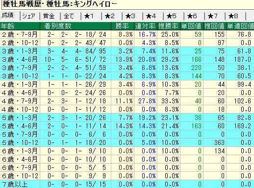 キングヘイロー産駒の牝馬の年齢別成績