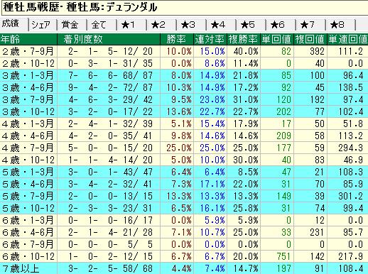 デュランダル産駒の牡馬・セン馬の年齢別成績