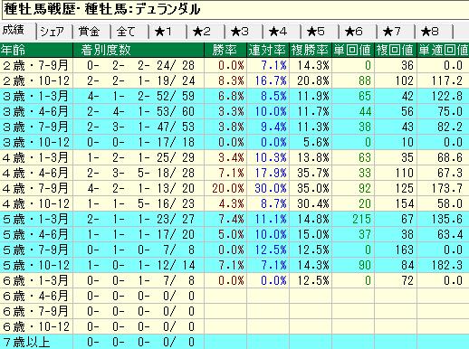 デュランダル産駒の牝馬の年齢別成績