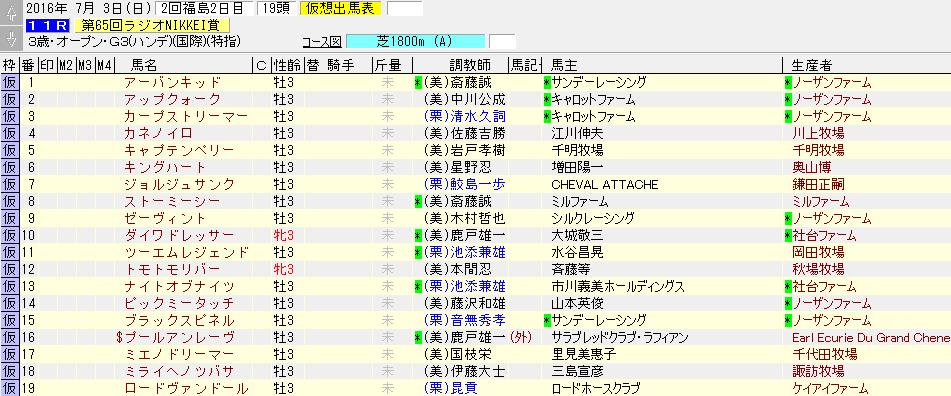 第65回 ラジオNIKKEI賞の暫定出走リスト