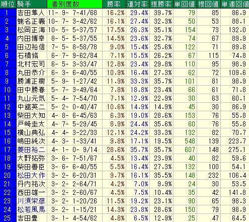 福島1800mの騎手別成績表