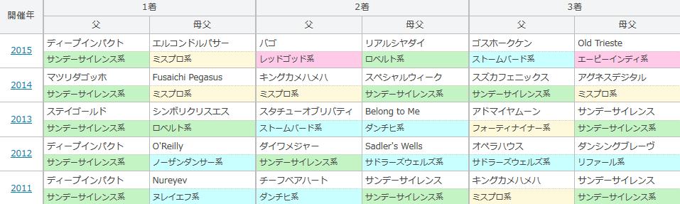 ラジオNIKKEI賞の過去5年の血統傾向