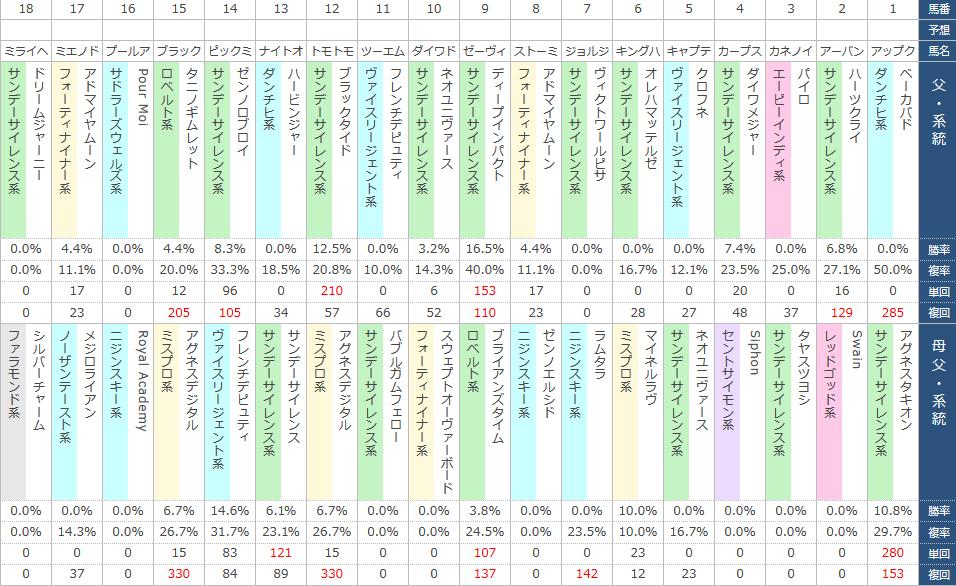 登録リストの血統データ表
