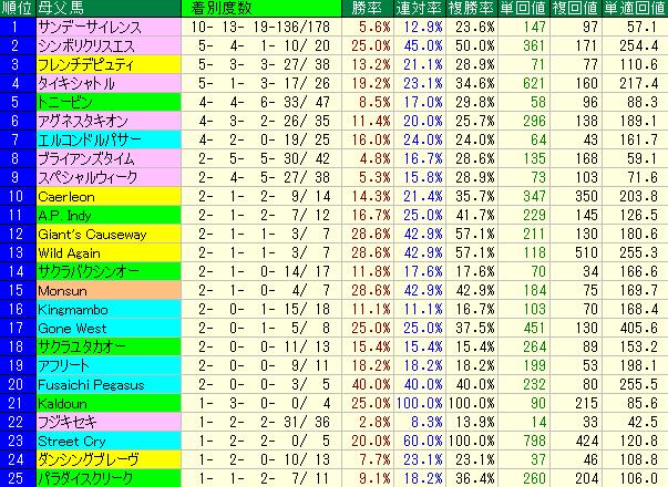 福島芝1800に強いブルードメアサイアーランキング