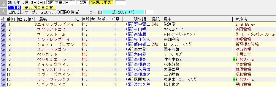 第52回CBC賞の暫定出走リスト
