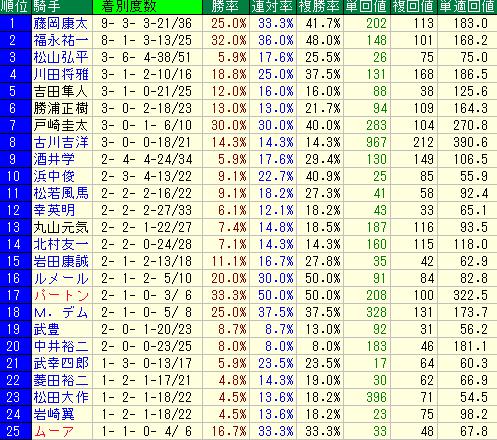 中京芝1200mの騎手別成績表