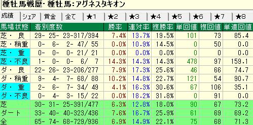 アグネスタキオン産駒の馬場状態別成績