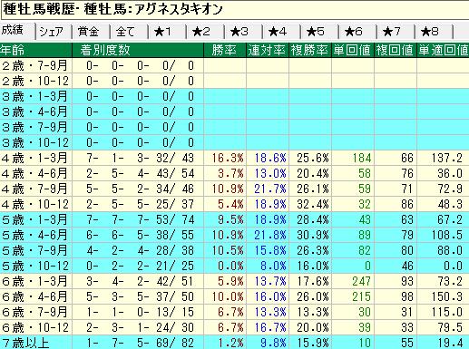 アグネスタキオン産駒の牡馬・セン馬の年齢別成績