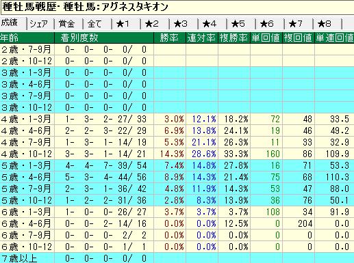 アグネスタキオン産駒の牝馬の年齢別成績
