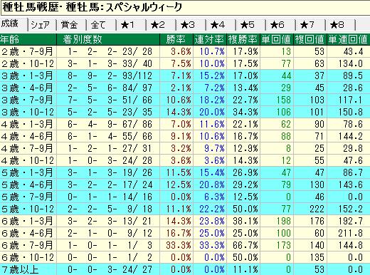 スペシャルウィーク産駒の牡馬・セン馬の年齢別成績