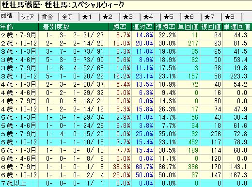 スペシャルウィーク産駒の牝馬の年齢別成績
