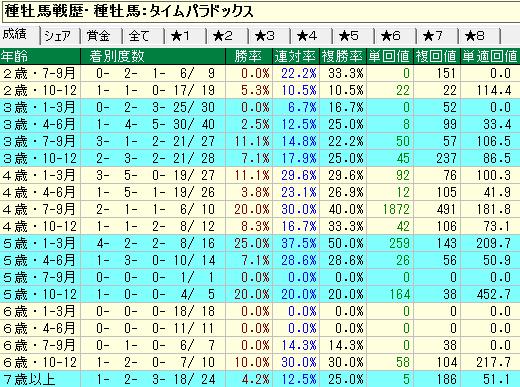 タイムパラドックス産駒の牡馬・セン馬の年齢別成績