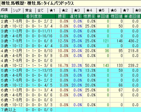 タイムパラドックス産駒の牝馬の年齢別成績