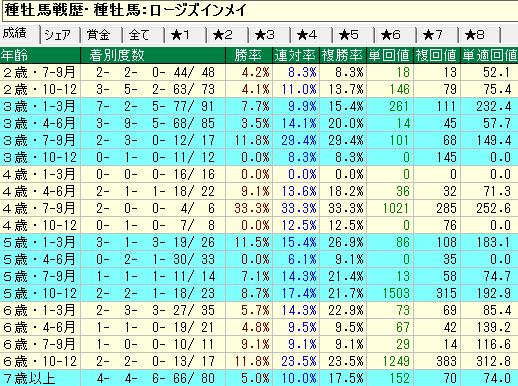ロージズインメイ産駒の牡馬・セン馬の年齢別成績