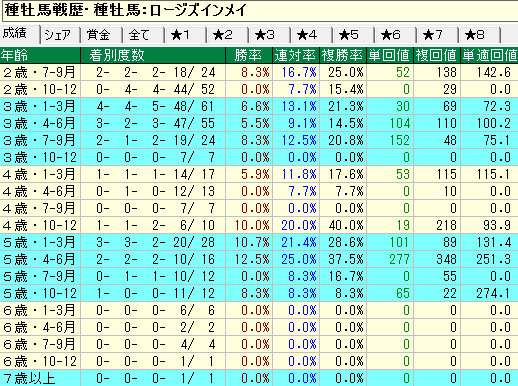 ロージズインメイ産駒の牝馬の年齢別成績