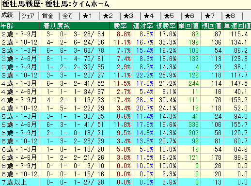 ケイムホーム産駒の牡馬・セン馬の年齢別成績