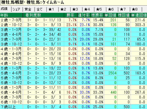 ケイムホーム産駒の牝馬の年齢別成績