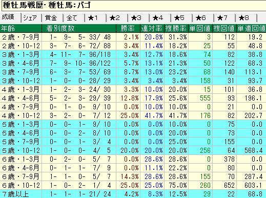 バゴ産駒の牡馬・セン馬の年齢別成績