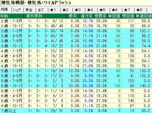 ワイルドラッシュ産駒の牡馬・セン馬の年齢別成績