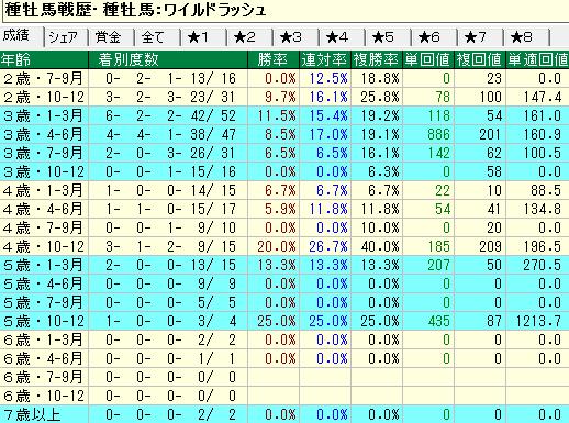 ワイルドラッシュ産駒の牝馬の年齢別成績