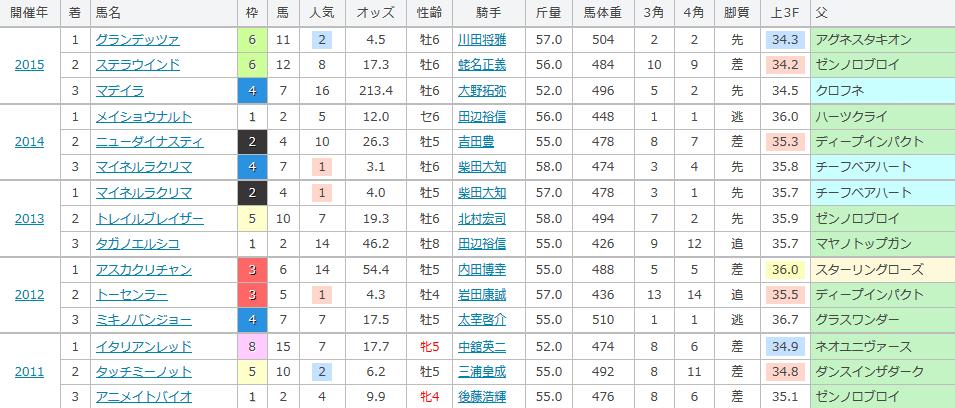 七夕賞の過去の傾向
