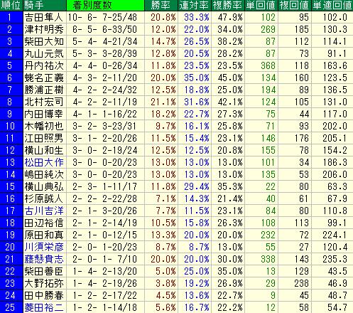 2013年以降の福島の芝1800mの騎手別成績