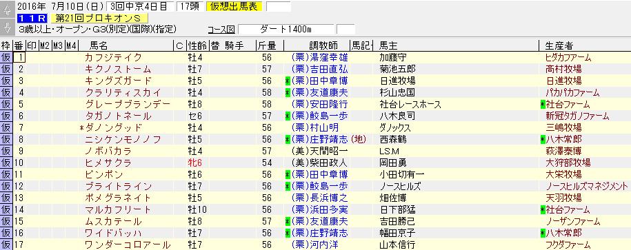 第21回 プロキオンステークスの出走リスト