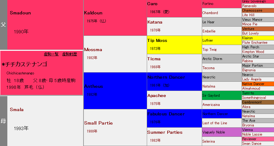 チチカステナンゴの血統表