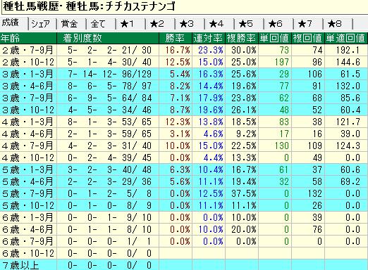 チチカステナンゴ産駒の牡馬・セン馬の年齢別成績