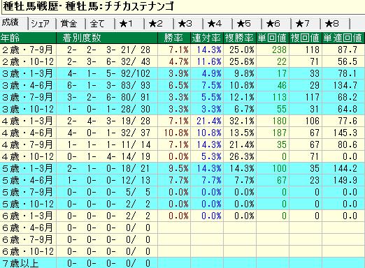チチカステナンゴ産駒の牝馬の年齢別成績